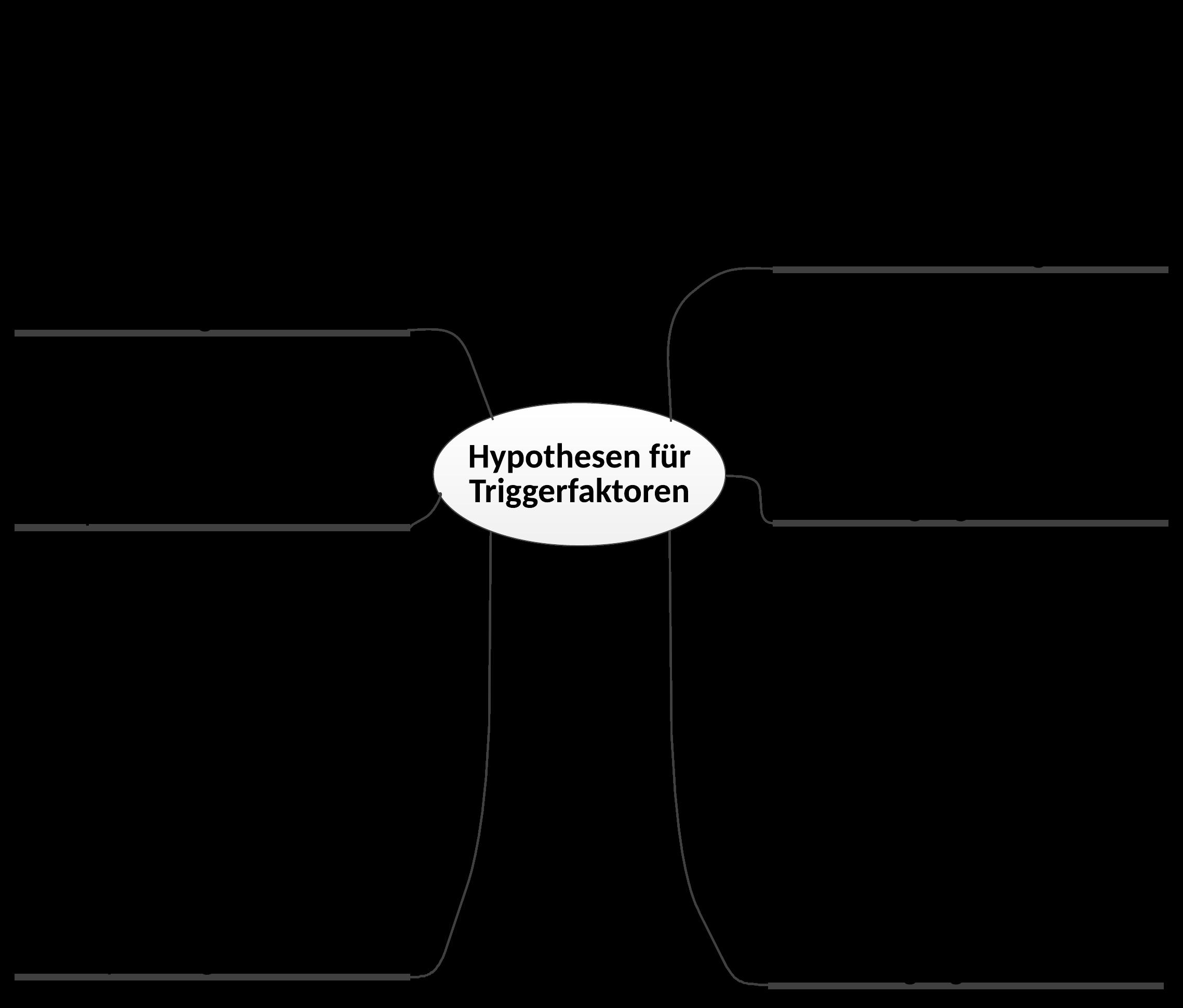 Zusammenfassung Gesammelter Hypothesen Kopfschmerz Radar